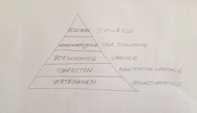 Lencioni pyramide