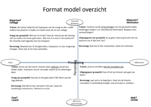 format-model-verkort